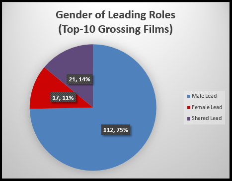 an analysis of gender roles Gender and sexuality in game of thrones posted feminism femme fatale film noir final project gaze gender gender binary gender roles hitchcock homosexuality.
